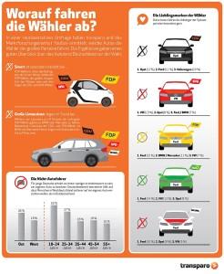 Welche Wähler fahren welche Autos? Foto: transparo
